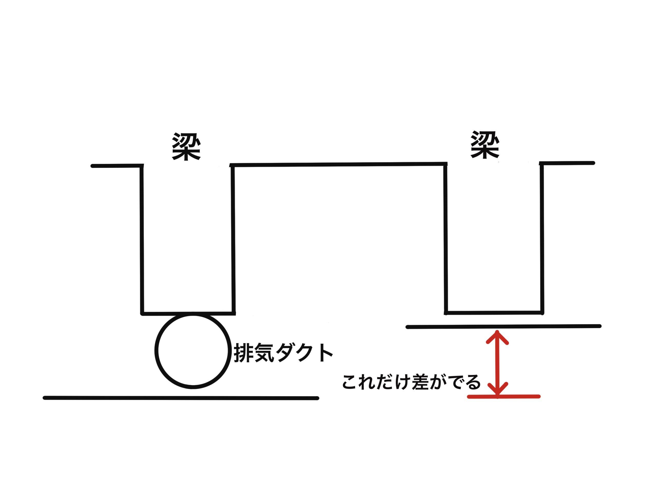 梁に穴を空けて貫通させるのは、建築時のコンクリート打ち込み時のみです。
